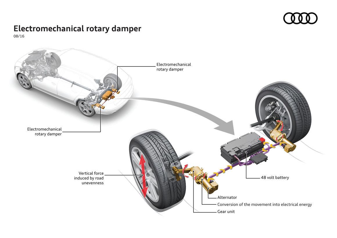 Audi eROT_suspension recuperacion energetica