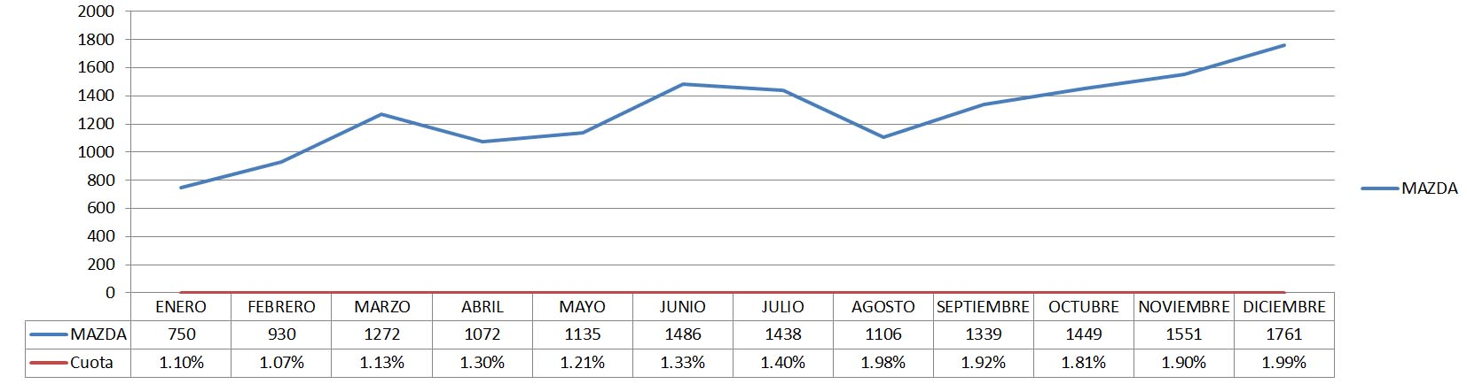Gráfica ventas mensuales