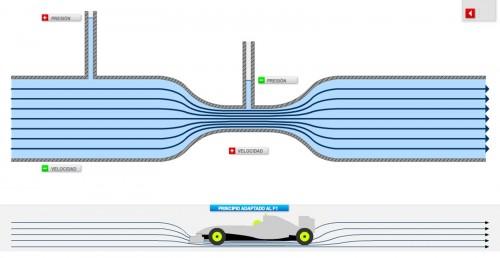 En esta imágen vemos como el effecto venturi es aplicable a la formula 1 de modo que el aire en la parte inferior del monoplaza es reducido de sección a su paso al fondo del monoplaza lo que genera un aumento de velocidad que causa una baja presión que succuina el monoplaza|| Blog Ángeles en la cabeza.