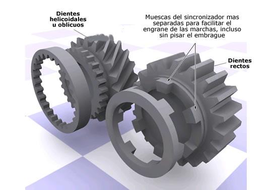 El doble embrague era una técnica sustitutiva de los sincronizadores.